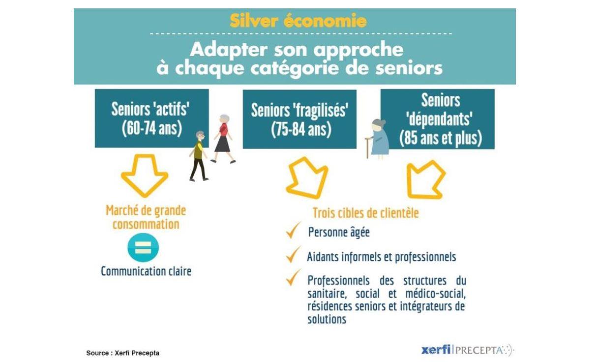 La Silver Economie est elle une BULLE?