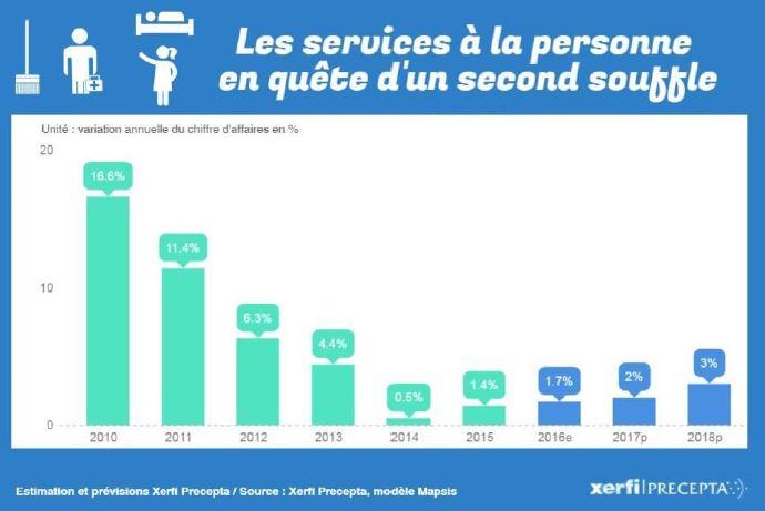 Les plateformes numériques vont elles ubériser le secteur des services à la personne